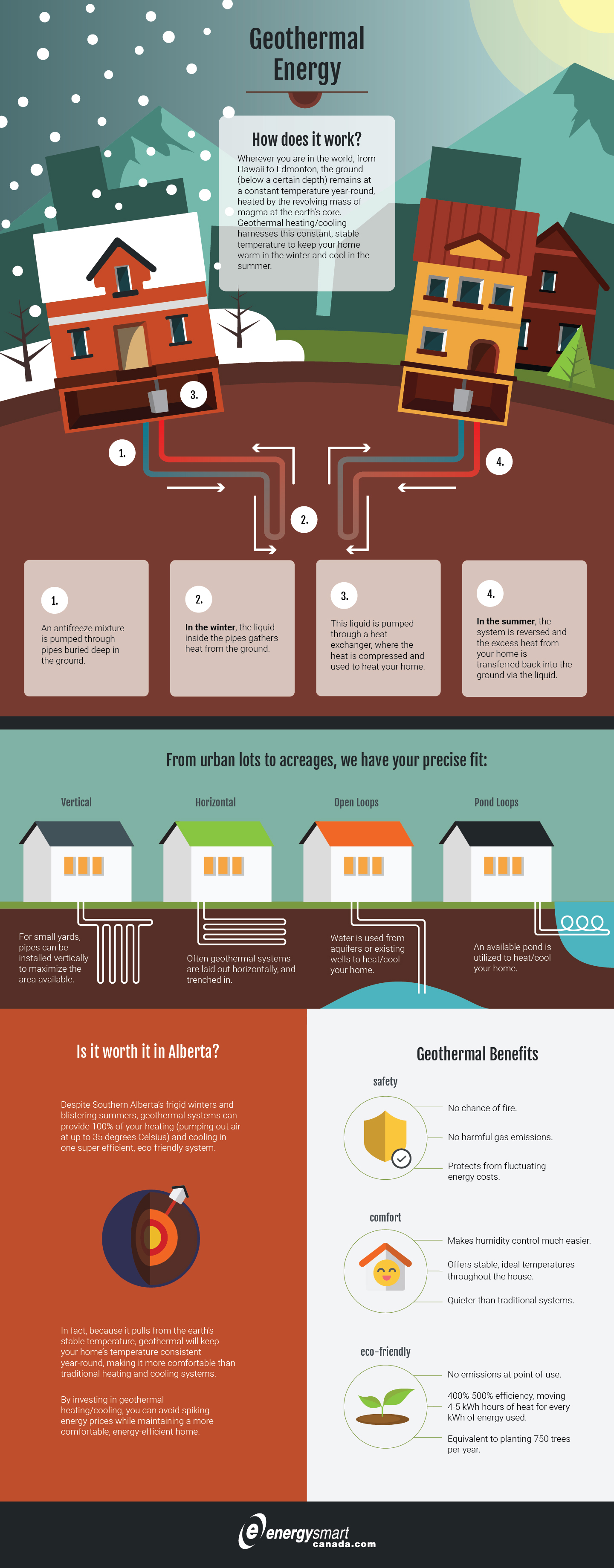 Geothermal Energy How It Works