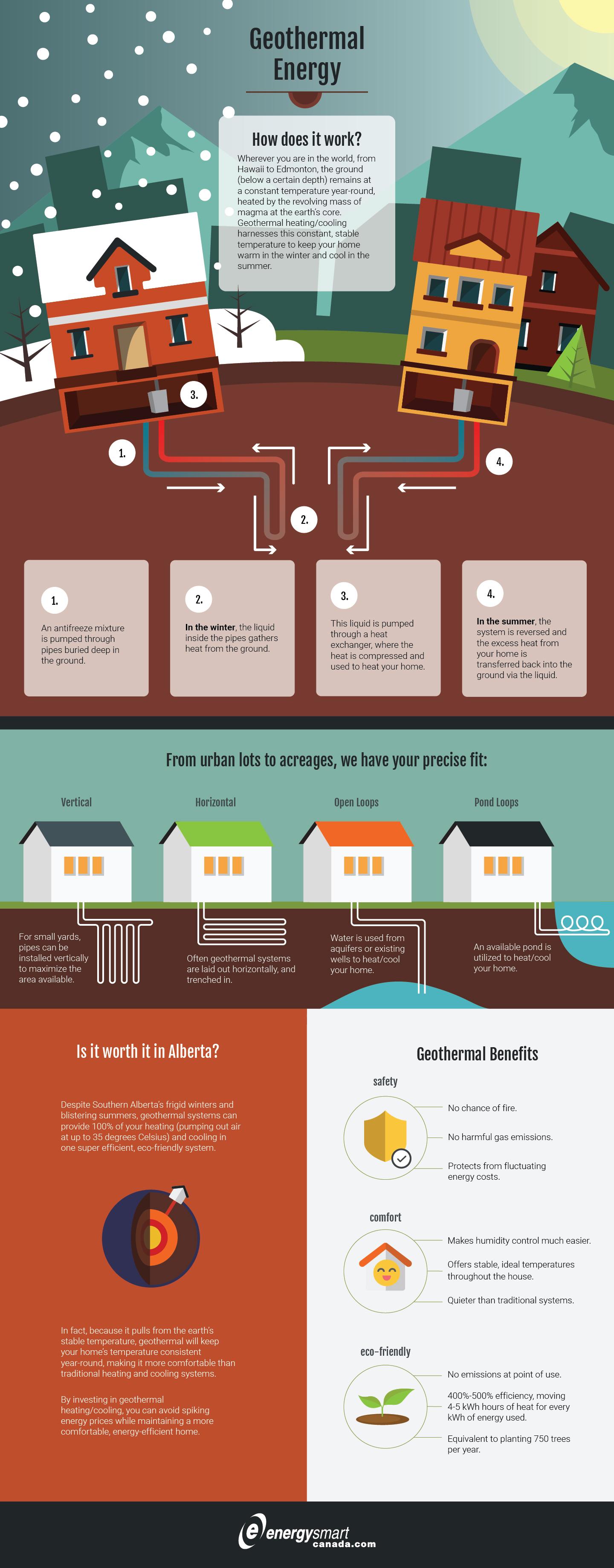 Geothermal Energy How It Works