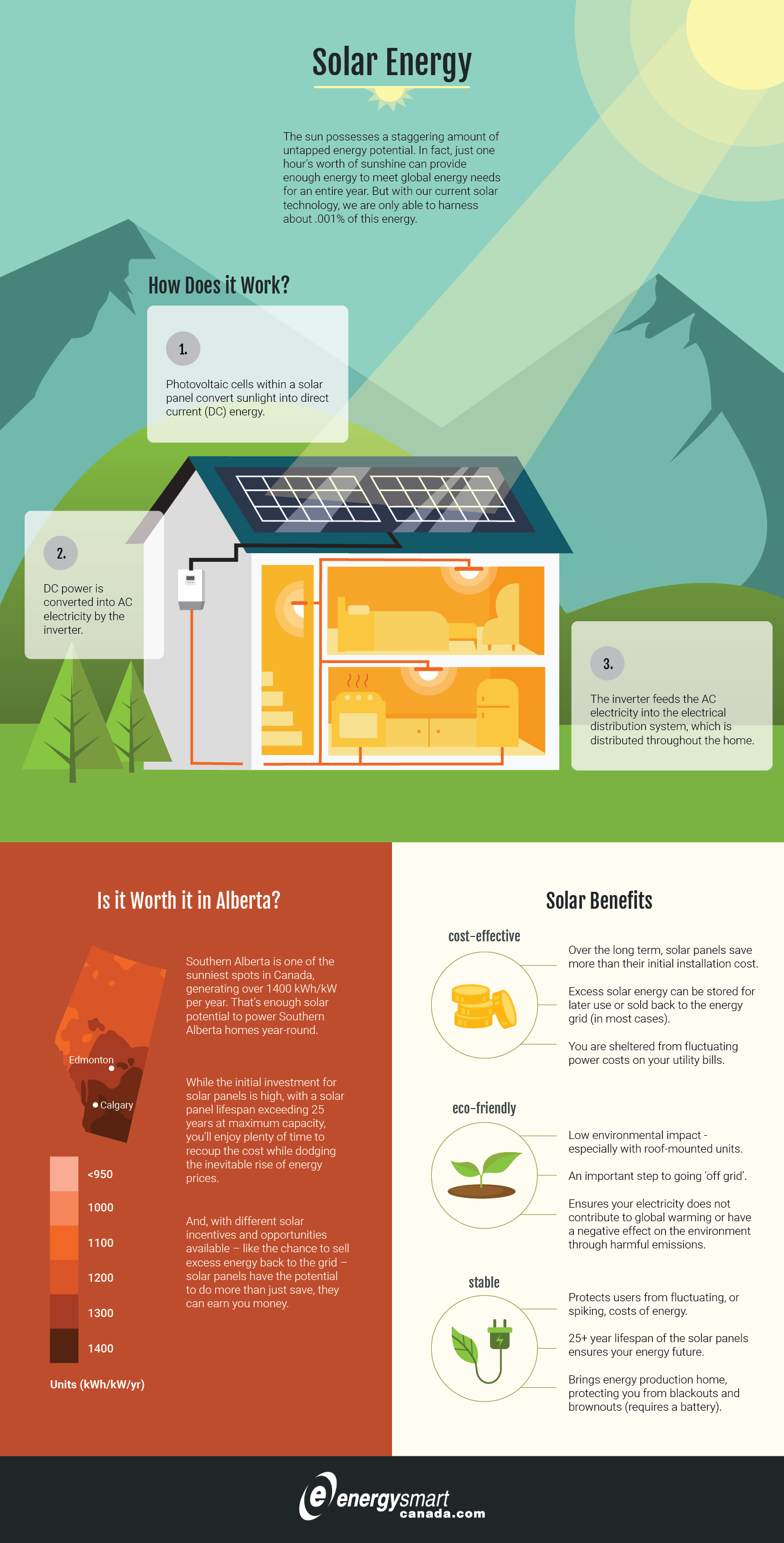 Solar Energy - How It Works