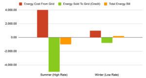 solar-energy-savings-spot-power-example